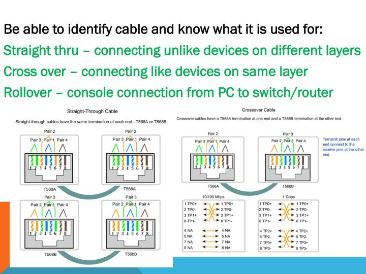 Be able to identify cable and know what it is used for: