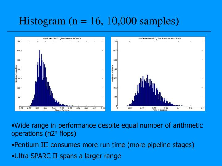 Histogram (n = 16, 10,000 samples)