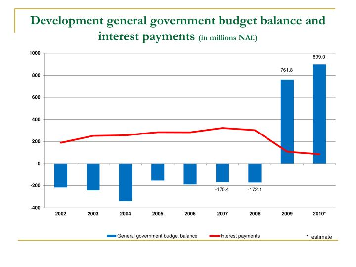 Development general government budget balance and interest payments