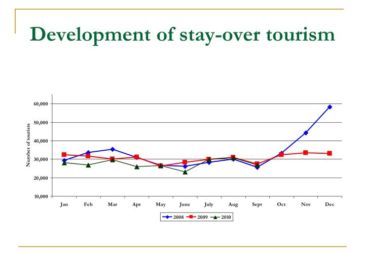 Development of stay-over tourism