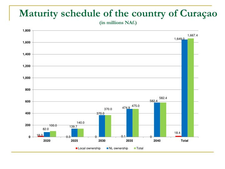Maturity schedule of the country of Curaçao