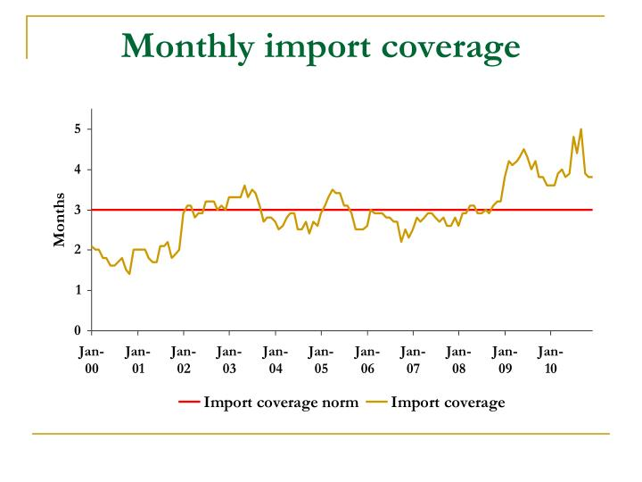 Monthly import coverage