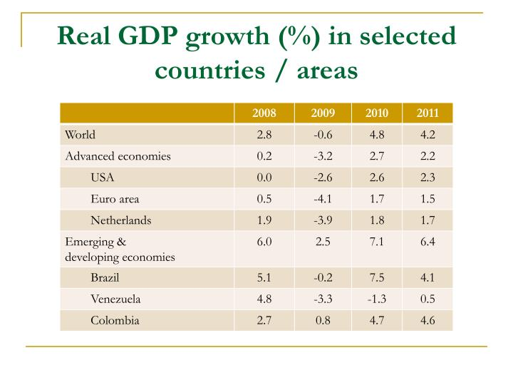 Real GDP growth (%) in selected