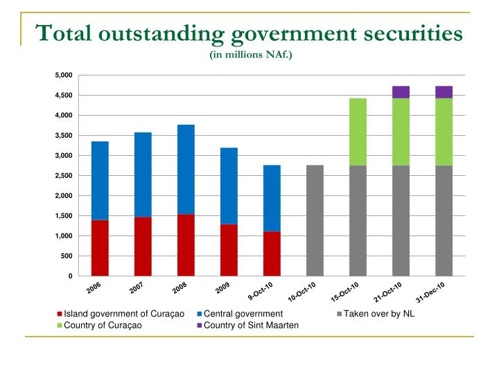 Total outstanding government securities