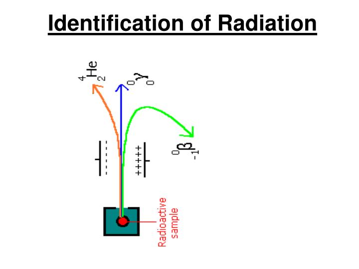 Identification of radiation