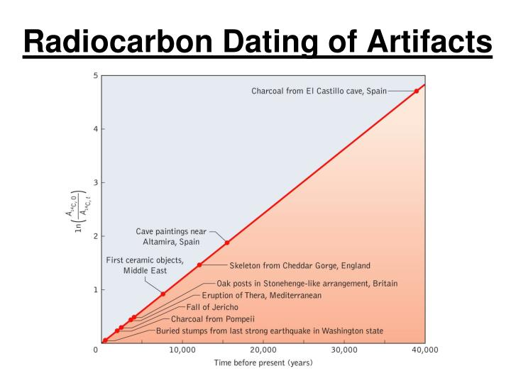 Radiocarbon Dating of Artifacts