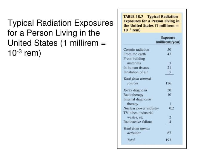 Typical Radiation Exposures for a Person Living in the United States (1 millirem = 10