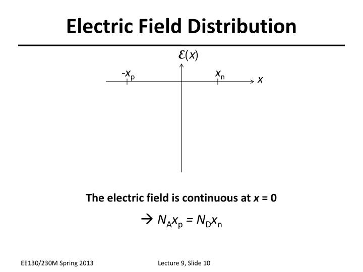 Electric Field Distribution