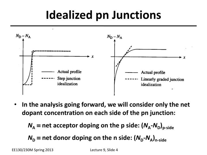 Idealized pn Junctions
