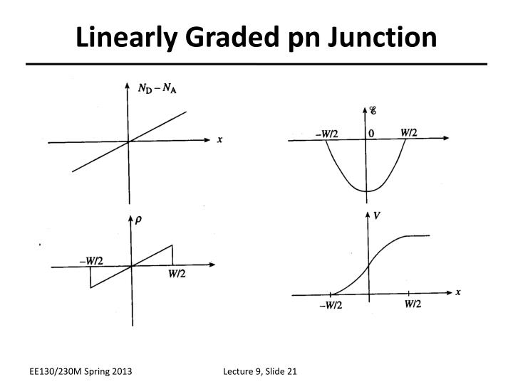 Linearly Graded pn Junction