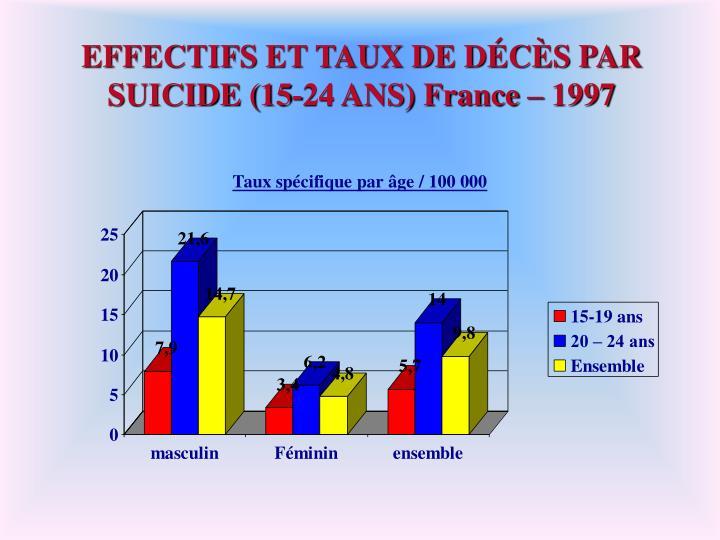 EFFECTIFS ET TAUX DE DÉCÈS PAR SUICIDE (15-24 ANS) France – 1997
