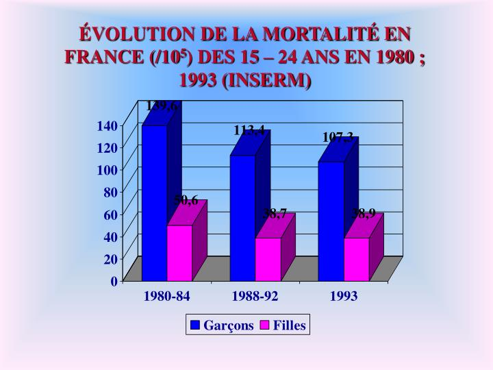 ÉVOLUTION DE LA MORTALITÉ EN FRANCE (/10