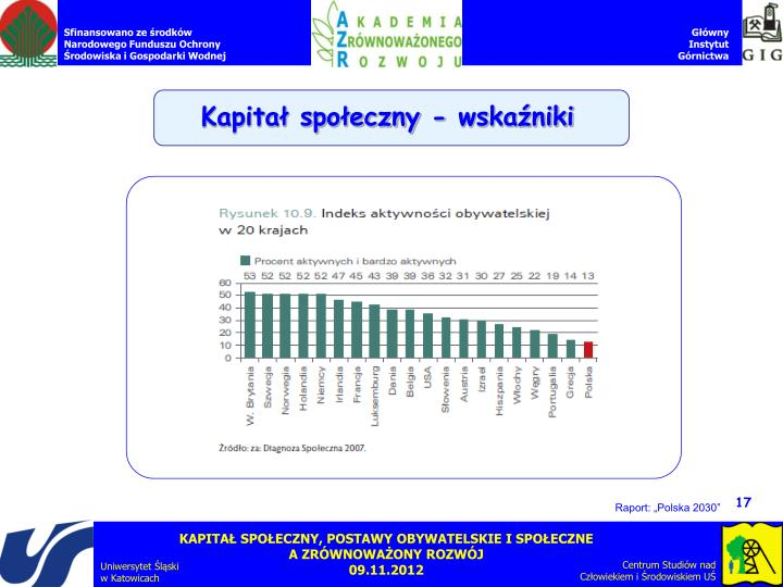 Kapitał społeczny - wskaźniki