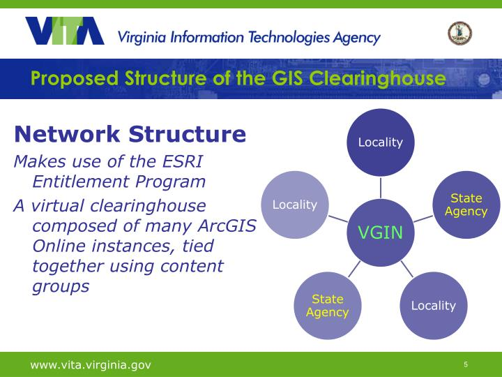 Proposed Structure of the GIS Clearinghouse