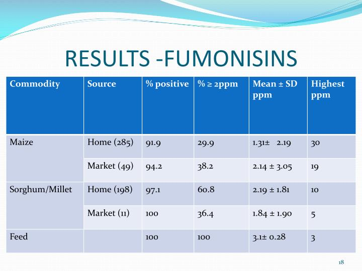 RESULTS -FUMONISINS