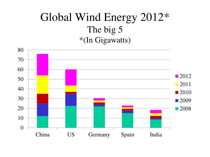 Global Wind Energy 2012*