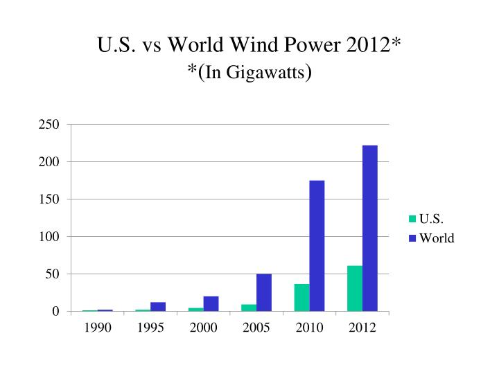 U.S. vs World Wind Power 2012*