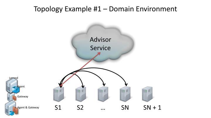 Topology Example #1 – Domain Environment