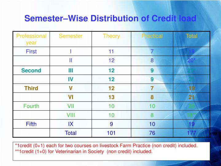 Semester–Wise Distribution of Credit load