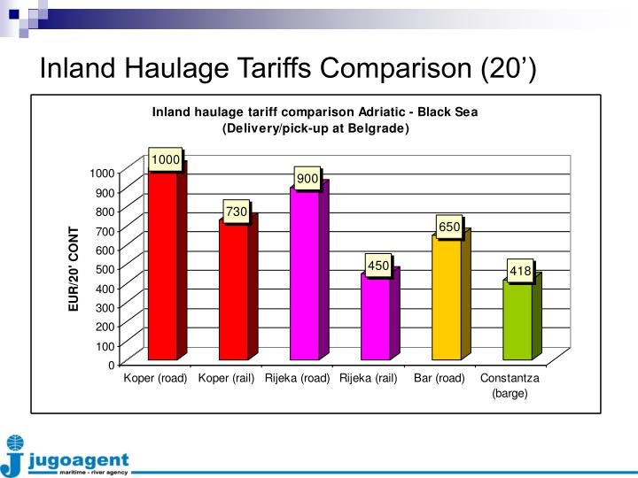 Inland Haulage Tariffs Comparison (20')