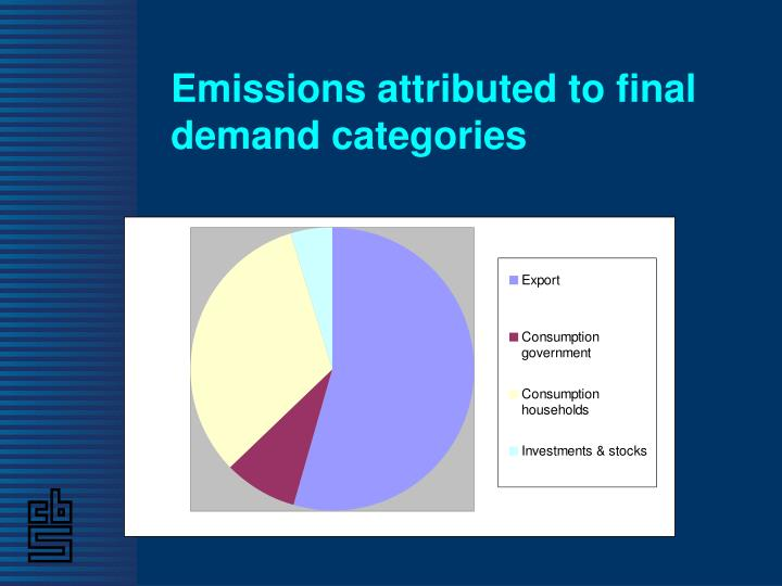 Emissions attributed to final demand categories