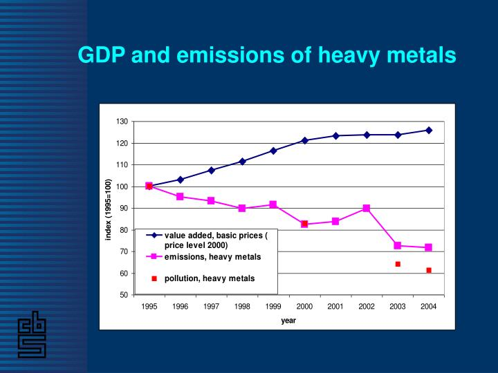GDP and emissions of heavy metals