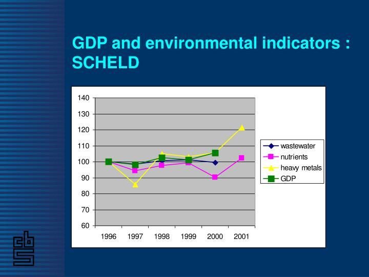 GDP and environmental indicators : SCHELD