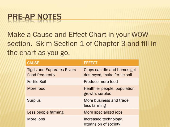 Make a Cause and Effect Chart in your WOW section.  Skim Section 1 of Chapter 3 and fill in the chart as you go.