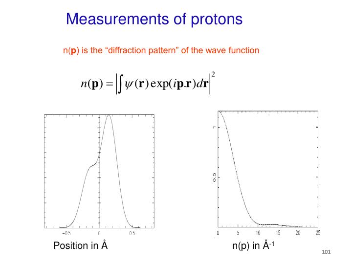 Measurements of protons