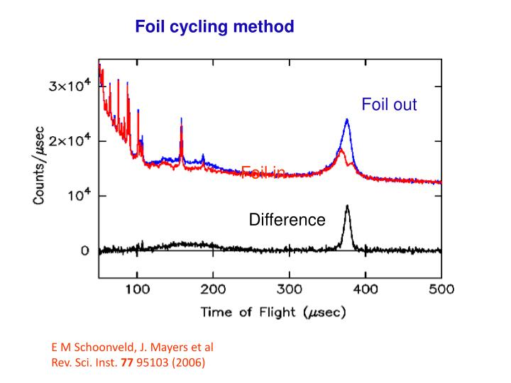 Foil cycling method