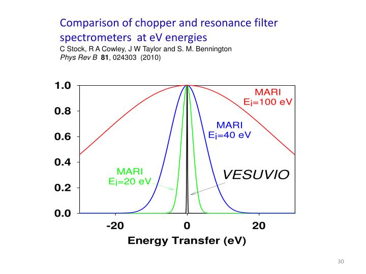 Comparison of chopper and resonance filter