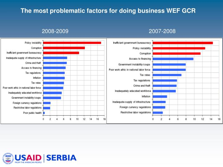The most problematic factors for doing business WEF GCR