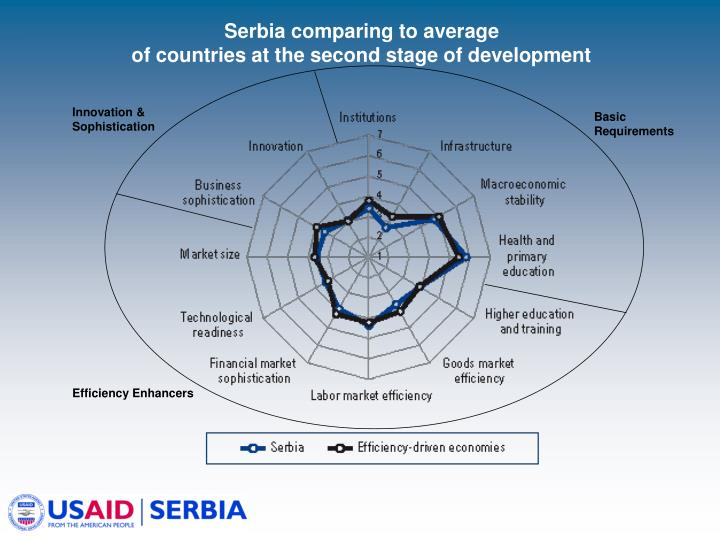 Serbia comparing to average