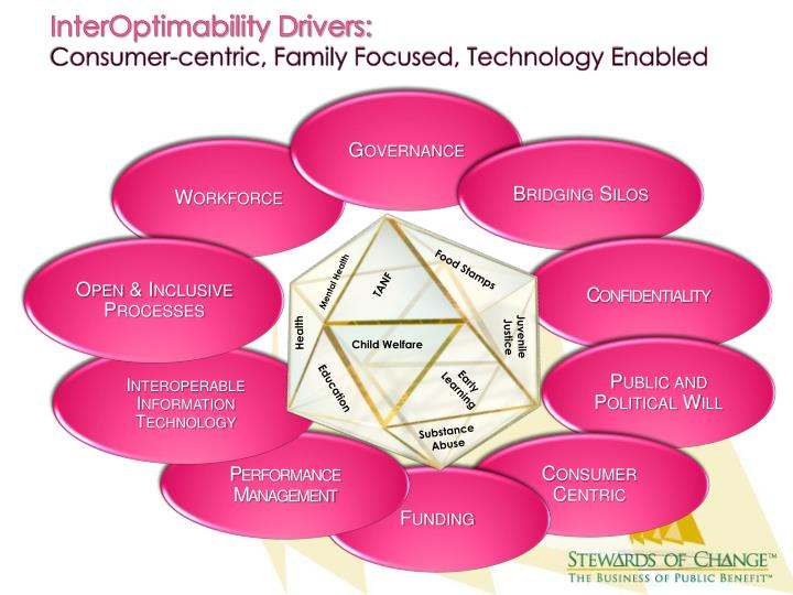 InterOptimability Drivers: