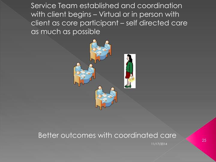 Service Team established and coordination with client begins – Virtual or in person with client as core participant – self directed care as much as possible