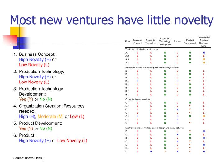 Most new ventures have little novelty