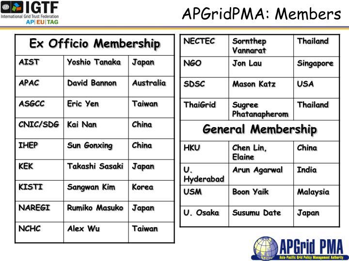 APGridPMA: Members
