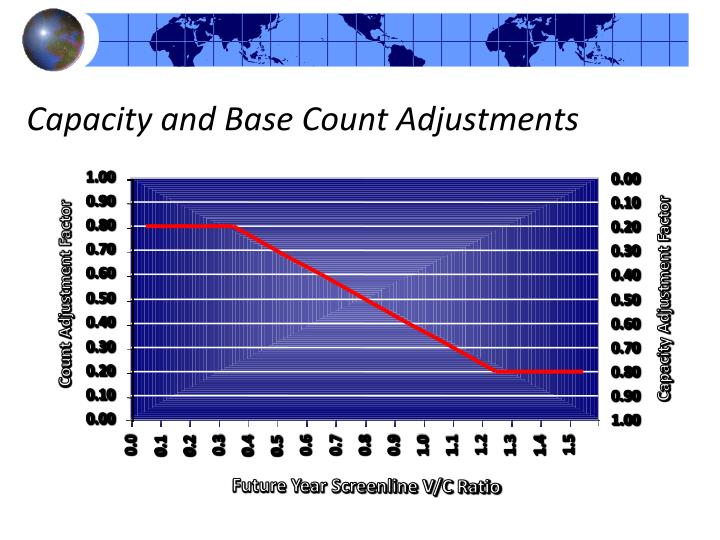Capacity and Base Count Adjustments