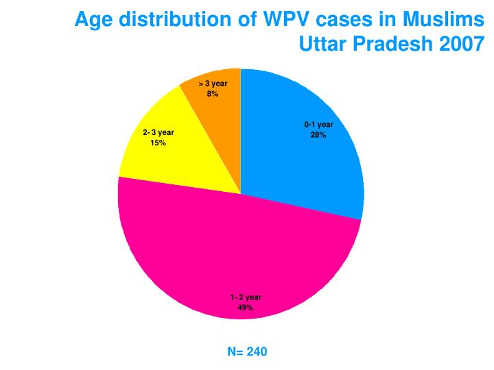 Age distribution of WPV cases in Muslims