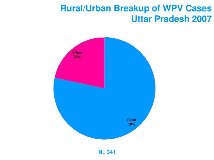 Rural/Urban Breakup of WPV Cases