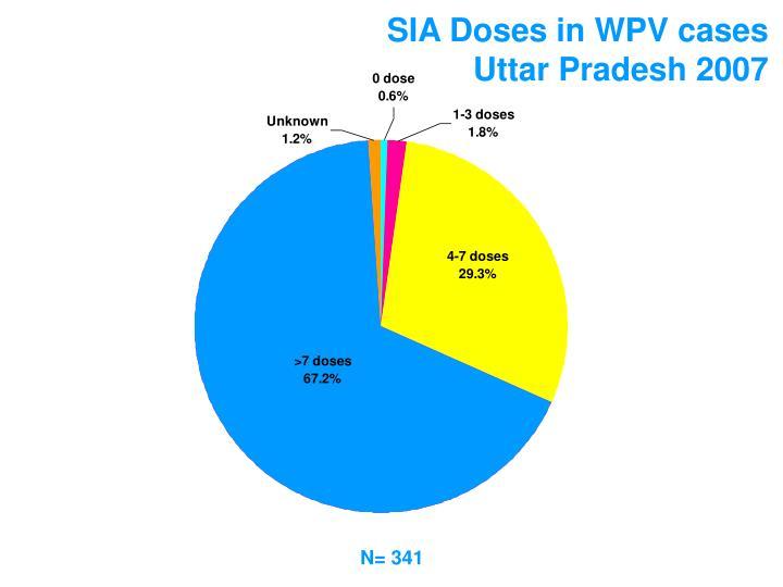 SIA Doses in WPV cases