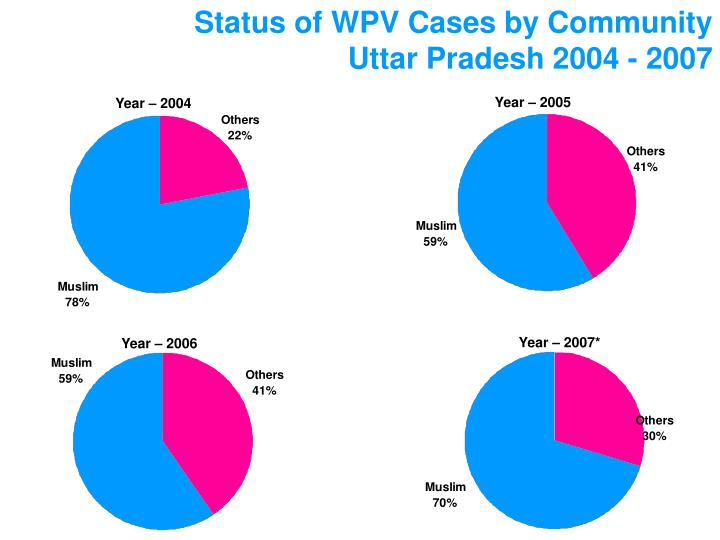 Status of WPV Cases by Community