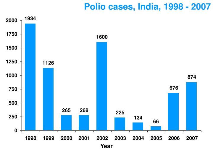 Polio cases, India, 1998 - 2007