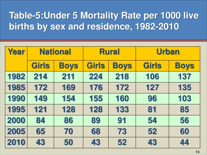 Table-5:Under 5 Mortality Rate per 1000 live births by sex and residence, 1982-2010