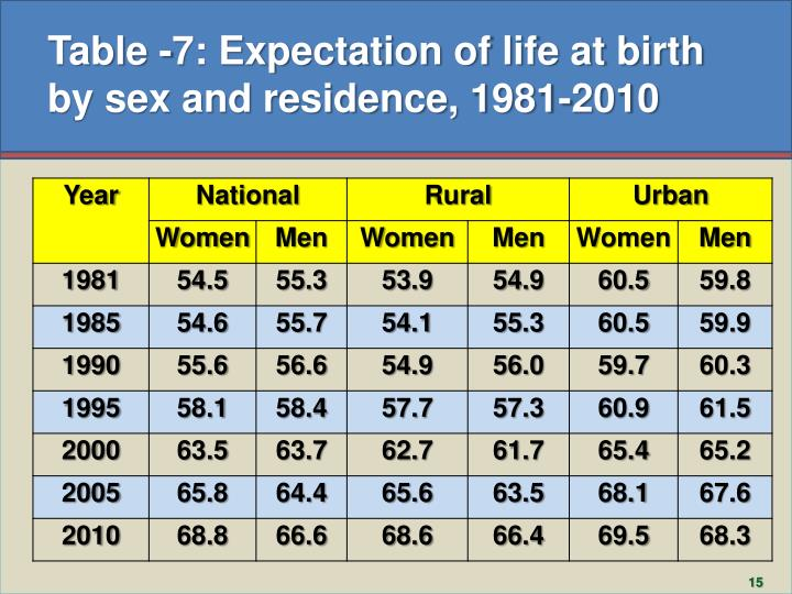 Table -7: Expectation of life at birth by sex and residence, 1981-2010
