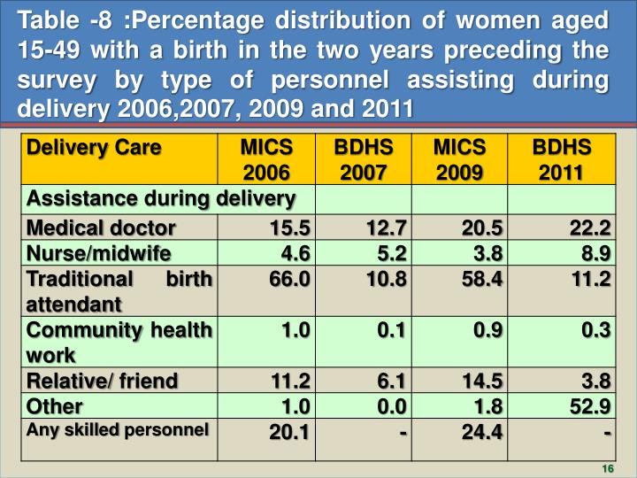 Table -8 :Percentage distribution of women aged 15-49 with a birth in the two years preceding the survey by type of personnel assisting during delivery 2006,2007, 2009 and 2011