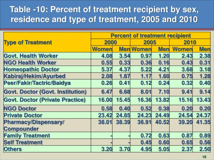 Table -10: Percent of treatment recipient by sex, residence and type of treatment, 2005 and 2010