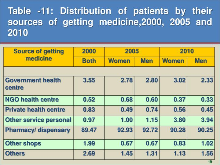 Table -11: Distribution of patients by their sources of getting medicine,2000, 2005 and 2010