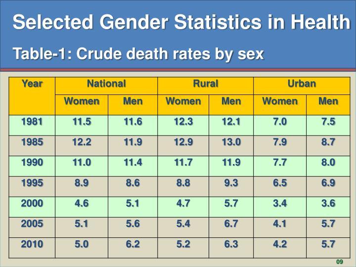 Selected Gender Statistics in Health