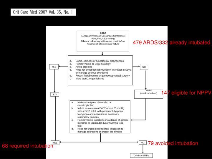 479 ARDS/332 already intubated